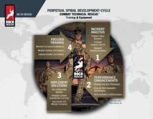 Roco Spiral Development Cycle